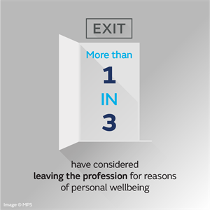 More than 1 in 3 have considered leaving the profession for reasons of wellbeing
