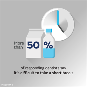 More than 50% say it's difficult to take a short break